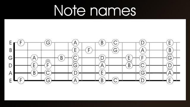 Guitar note names – learn the names of the notes on a guitar in 4 easy steps